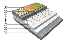 Poloakumulační podlahové vytápění s použitím topných rohoží ECOFLOOR®