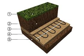 Vyhřívání fotbalového hřiště s použitím topných kabelů ECOFLOOR®