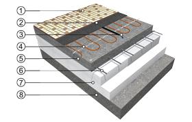 Přímotopné podlahové vytápění s použitím topného kabelu ECOFLOOR®