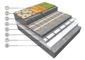 Akumulační podlahové vytápění s použitím topných rohoží ECOFLOOR®
