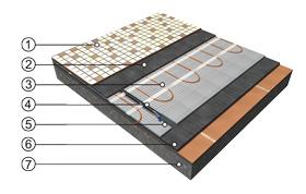 Přímotopné podlahové vytápění při rekonstrukcích s použitím topné rohože ECOFLOOR®