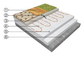 Přímotopné podlahové vytápění s umístěním topné rohože ECOFLOOR® do anhydritu
