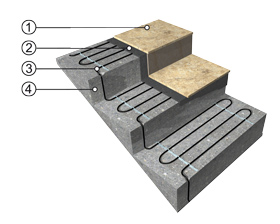 Doporučený způsob pokládky topného kabelu ECOFLOOR® na schody